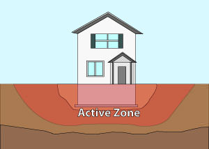 Illustration of the active zone of foundation soils under and around a foundation in Bangor.