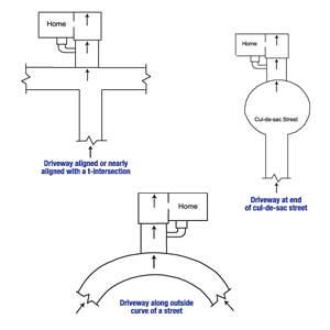 Diagram of the three primary causes of street creep in Waterville